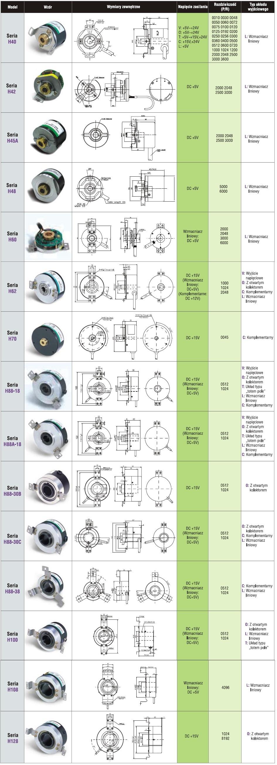 Enkodery przelotowe
