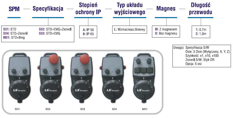 Enkodery - zadajniki obrotowe
