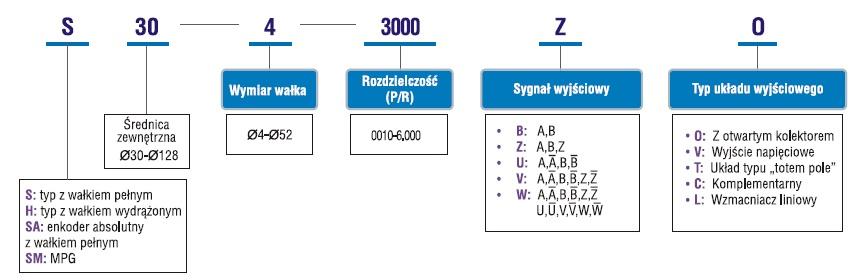 Enkodery z wałkiem - typologia